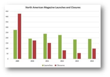 north american mag launches ()