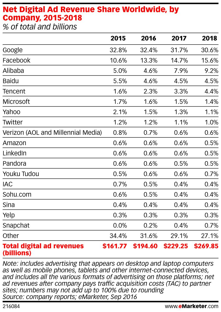 eMarketer net digital ()