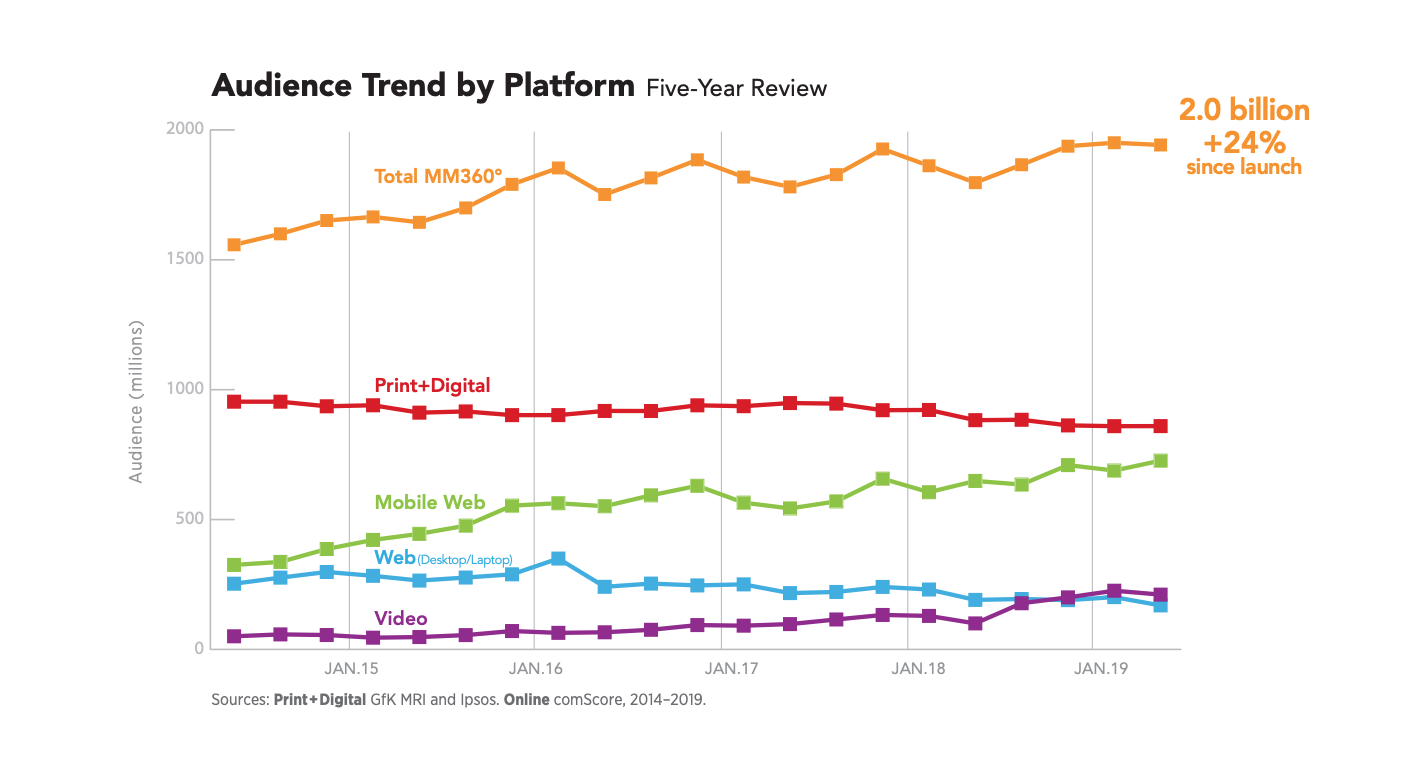 MPA Audience Trend by Platform ()