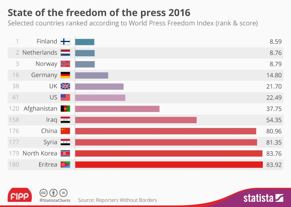 Chart of the week press freedom ()