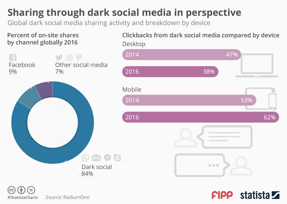 Chart of the week dark traffic ()