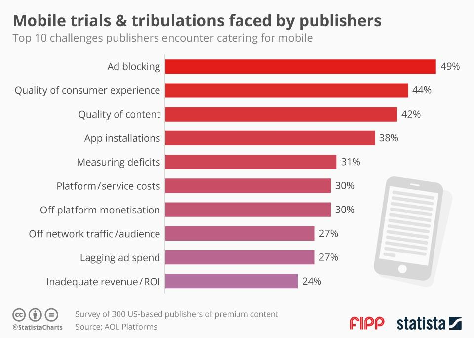 Chart of the week mobile trials and tribulations ()