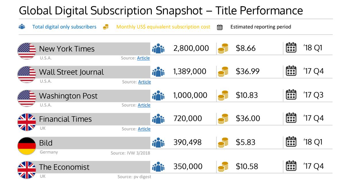 Global Digital Subscription Snapshot header ()