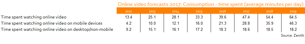 Zenith Online Video Forecasts 2017: Consumption (Zenith)