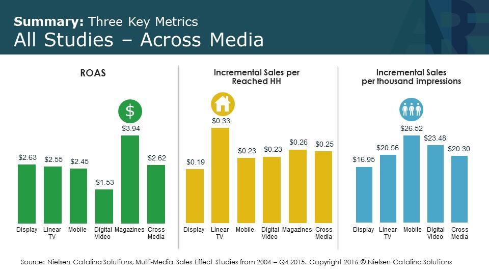 ROAS Summary - 3 key metrics - across all media (NCS)