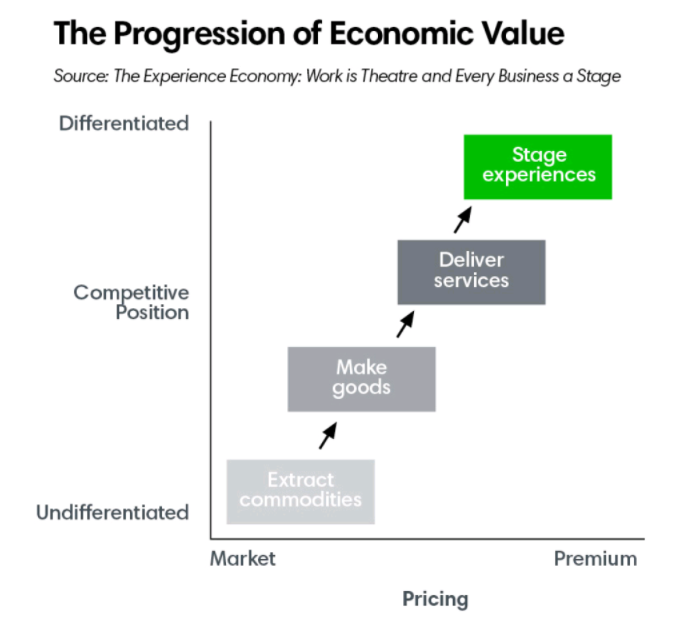 The progression of economic value ()
