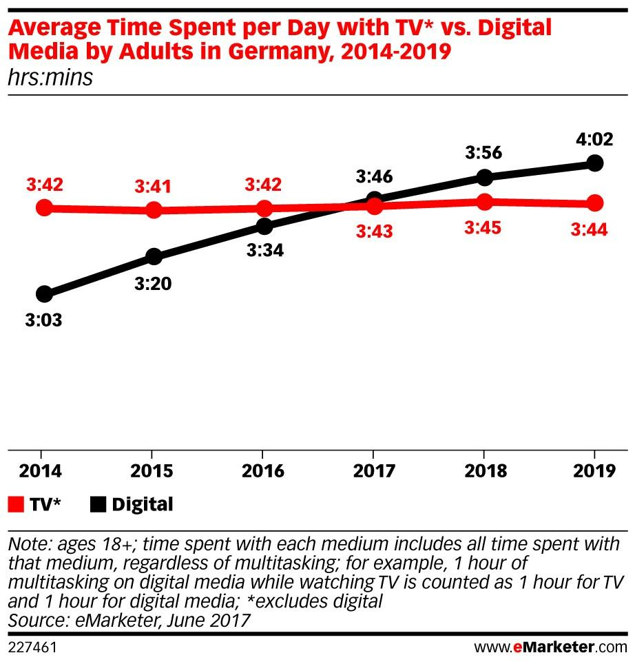 eMarketer Germany media forecast ()