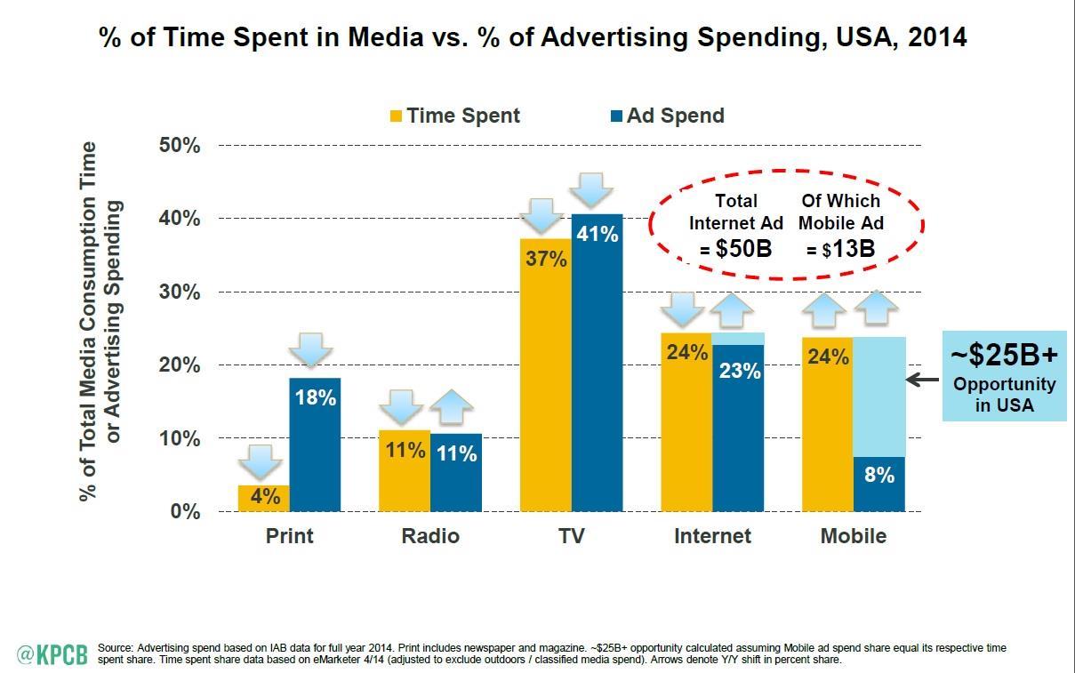 Percent time spent in media versus percent of Ad spend ()