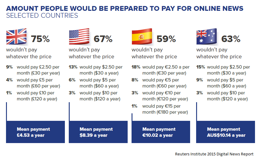 Amount people will pay for online news ()
