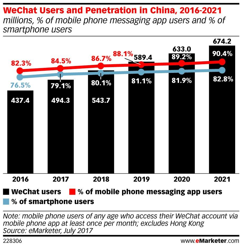 eMarketer: WeChat leads China's mobile messaging market (eMarketer)