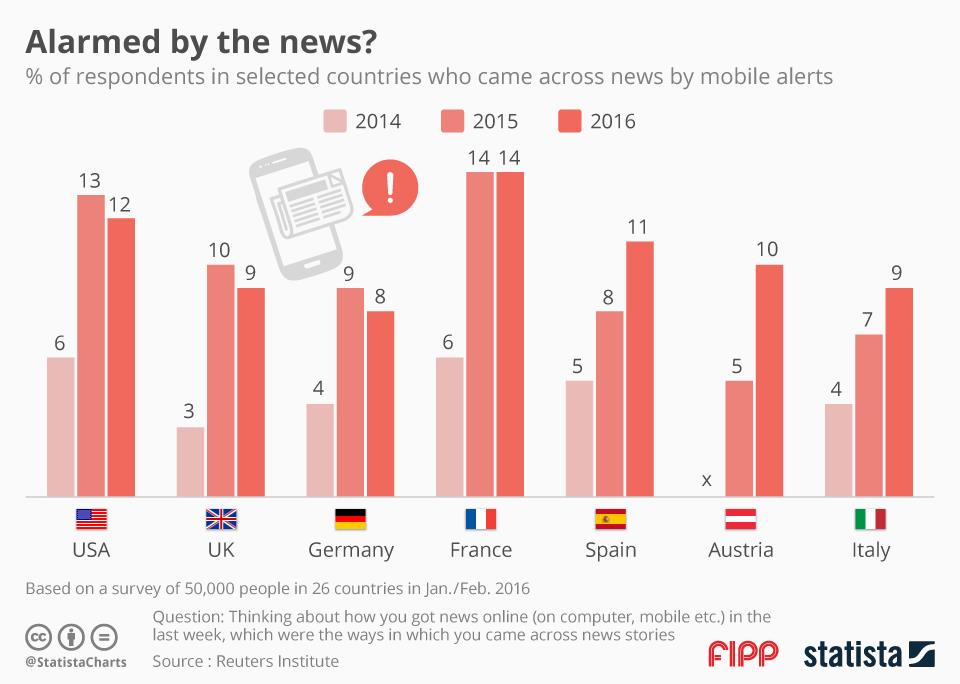 Chart of the week notifications ()
