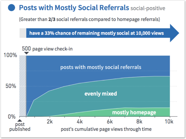 Parse.ly posts with mostly social ref ()
