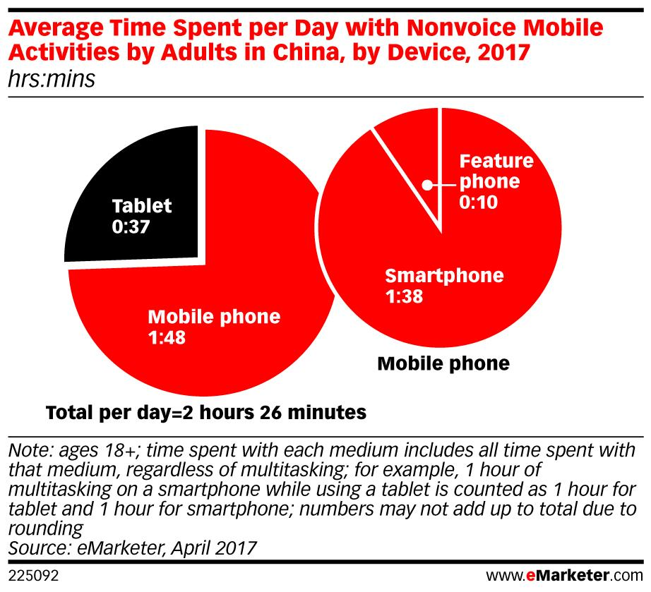 mobile china emarketer