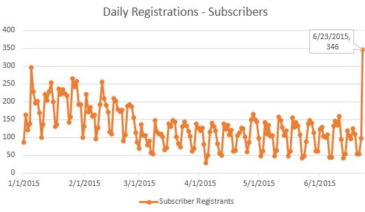 HBR daily reg subs ()