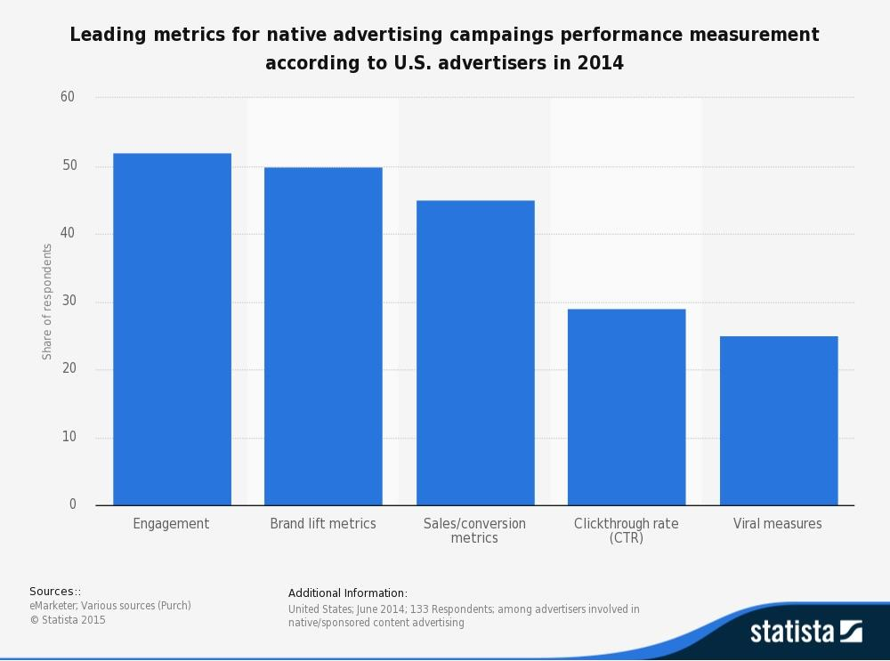 So what is native advertising really? ()