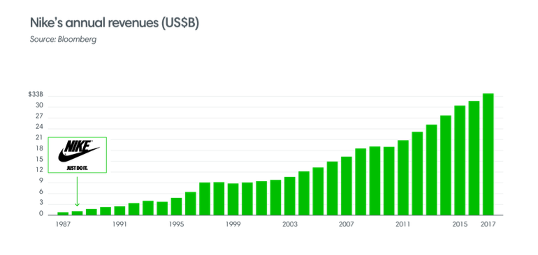 Nike revenue ()