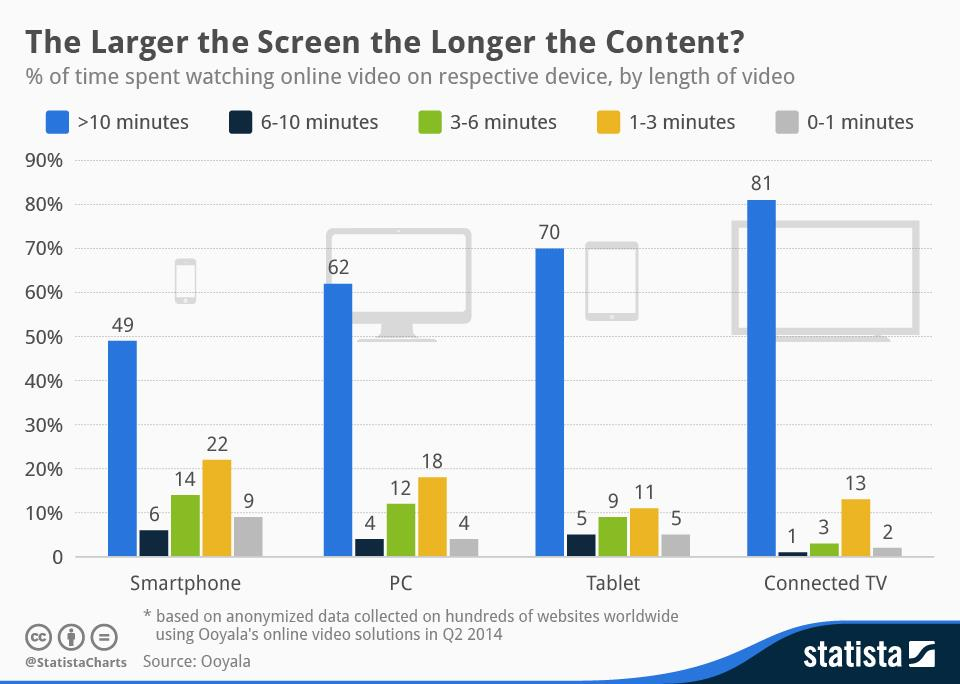 Screen size content consumption ()