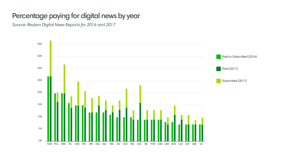 Percentage paying digital news ()