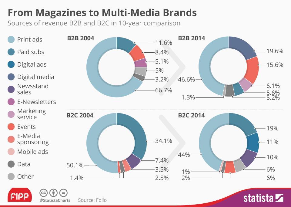 Magazine revenue chart FOLIO ()